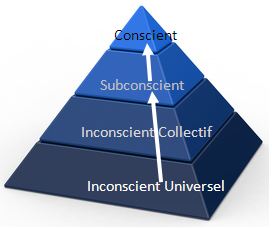 reprogrammer inconscient Comment reprogrammer le Subconscient ? [Corps Mental]